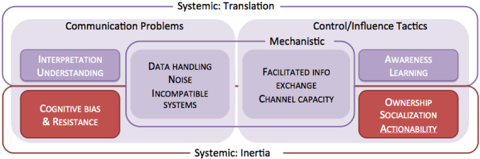 extended research model