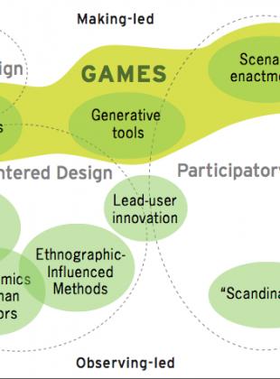 Games landscape