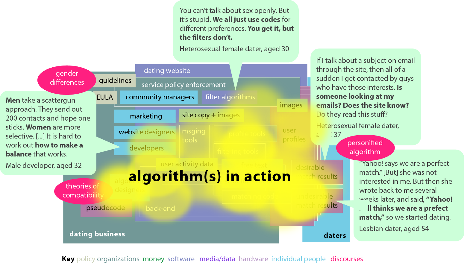 diagram explaining dating algorithms in action