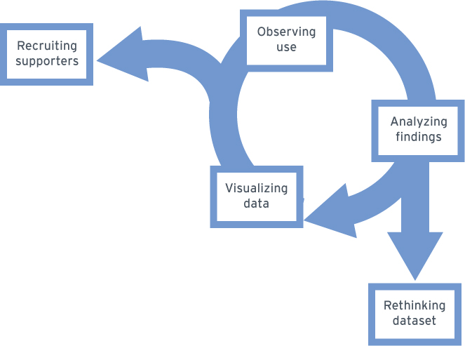 graphic showing cycle of data use and rethinking